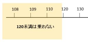 120未満